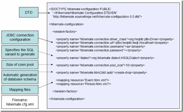 hbm-config