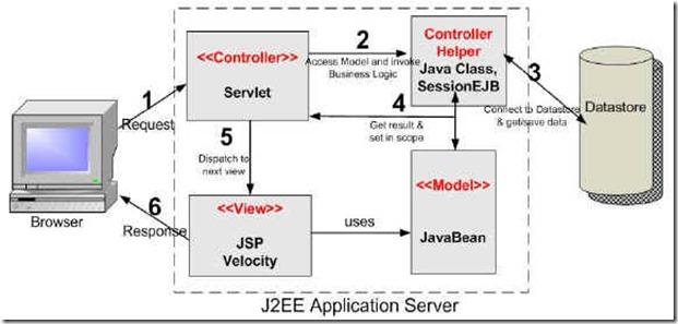 Jsp model 2 architecture mvc for Architecture mvc