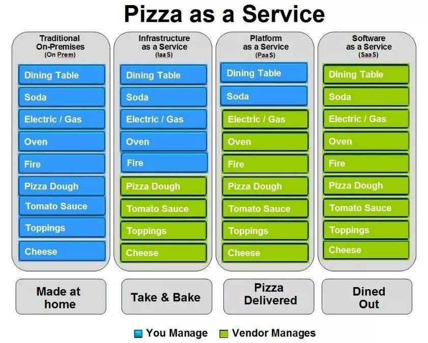 understanding cloud services with pizza analogy