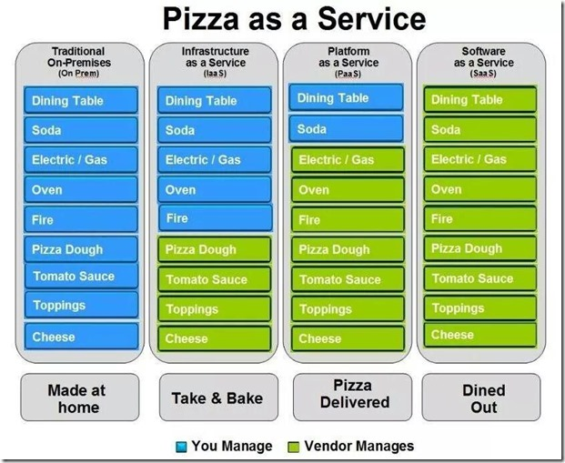 cloudAnalogy-Pizza as a service