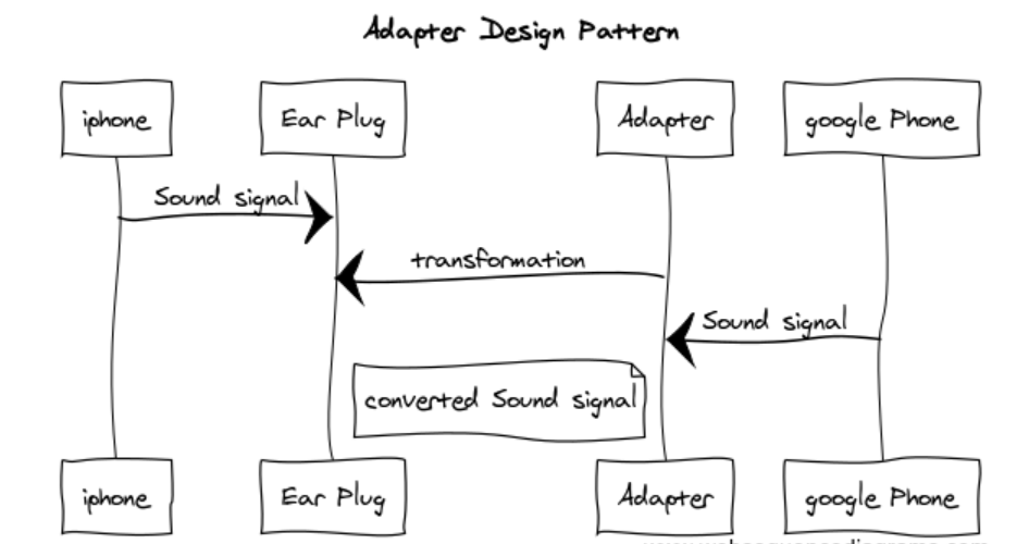 4_1 Adapter design pattern - sequence diagram