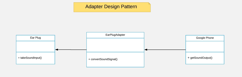 4_1 Adapter Design Pattern