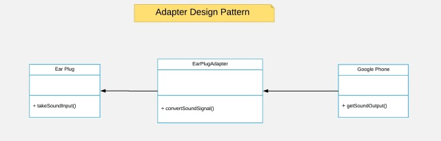4_1 Adapter Design Pattern