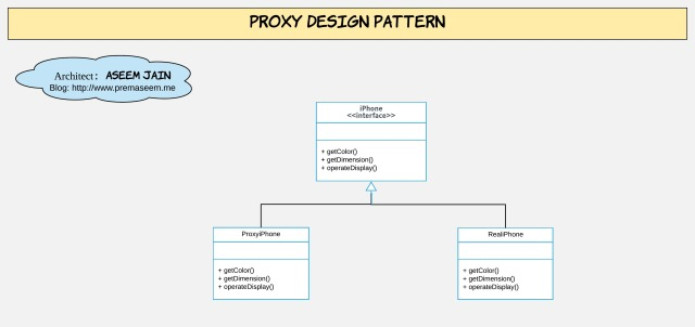 4_2-Proxy Design Pattern class diagram
