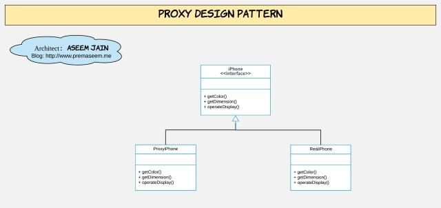 4_2-Proxy Design Pattern class diagram