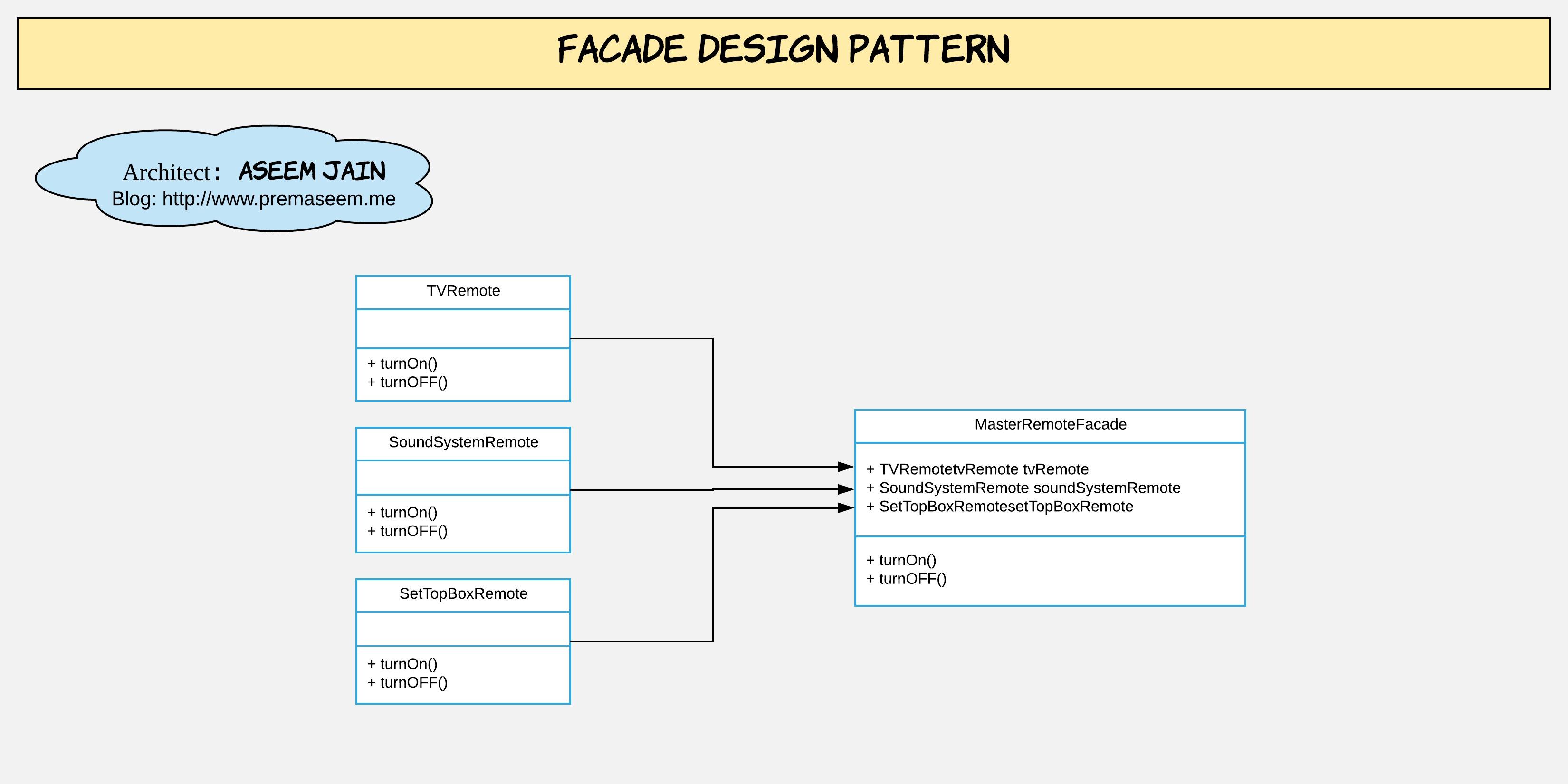 4_3 Facade class diagram