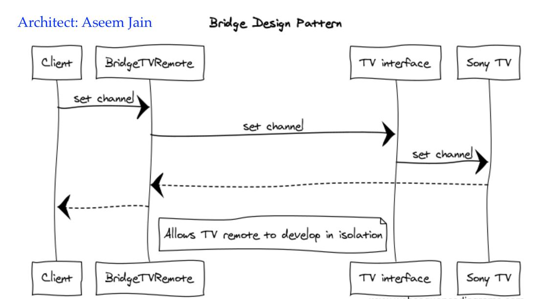 4_4_Bridge_pattern_sequence
