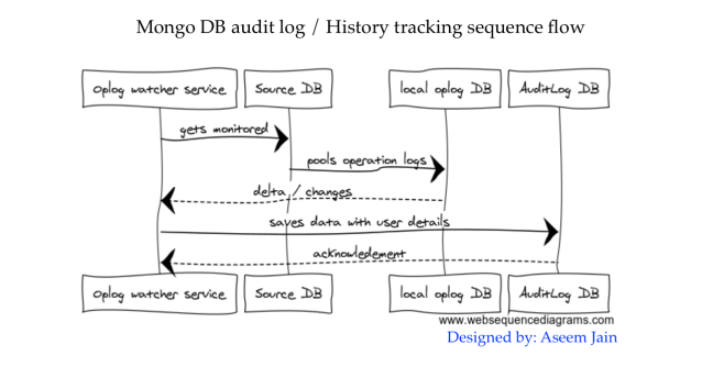 audit log sequence diagram