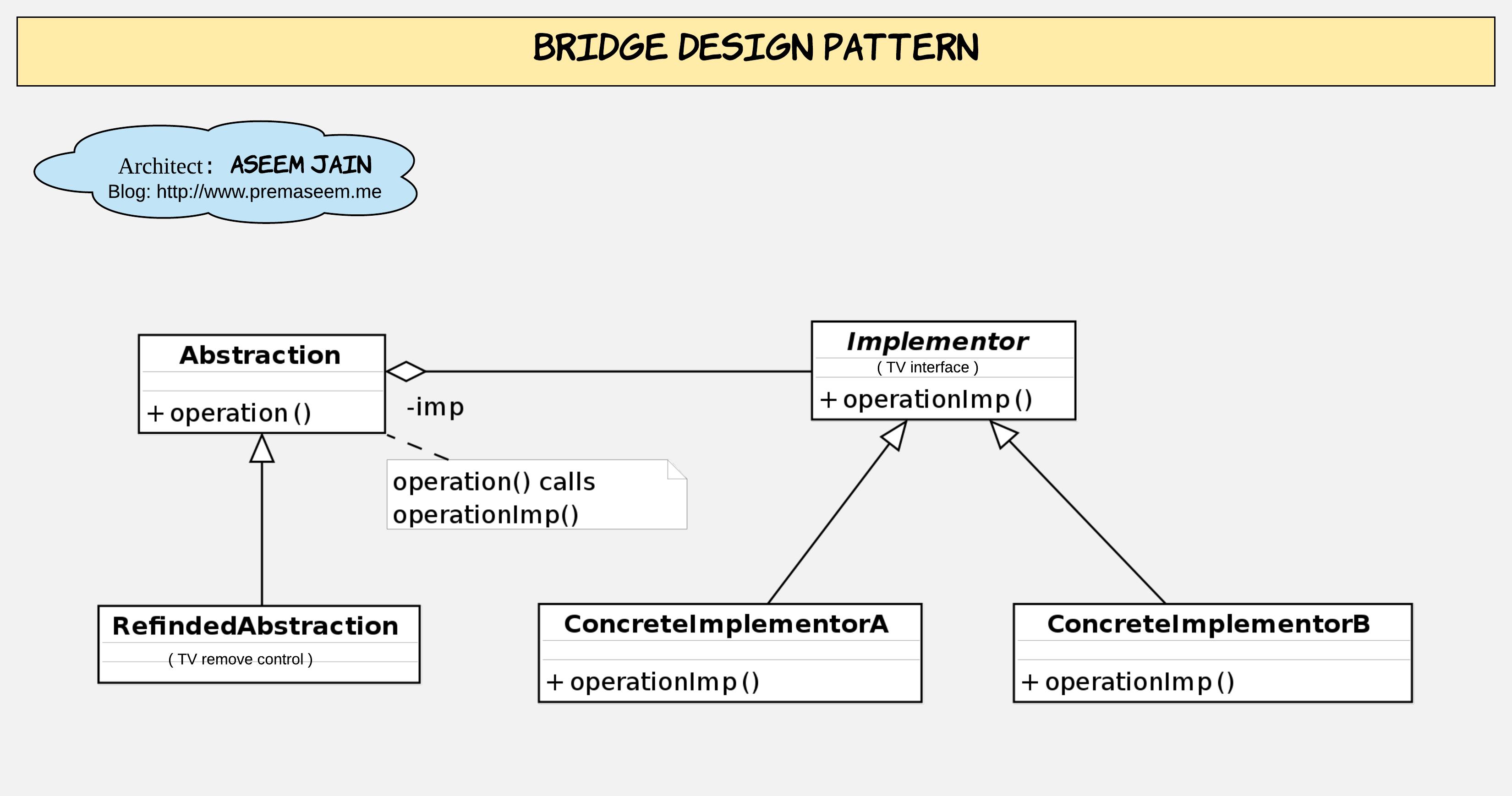 Bridge Design Pattern class diagram.png