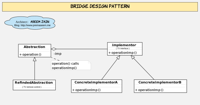 Bridge Design Pattern class diagram.png